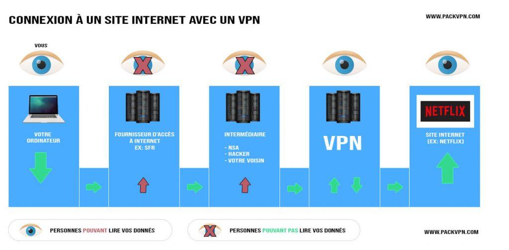 Connexion avec VPN