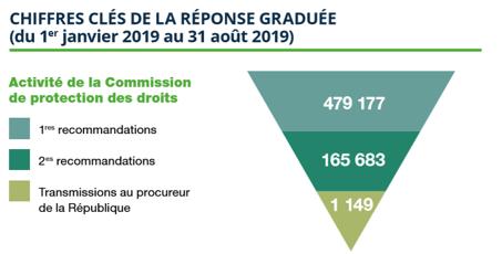 chiffres clés de la réponse graduée d'hadopi en 2019